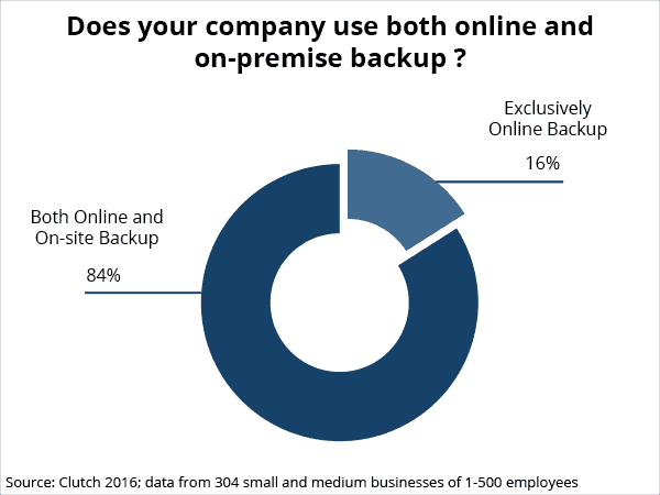 Does your company use both online and on-premise backup?
