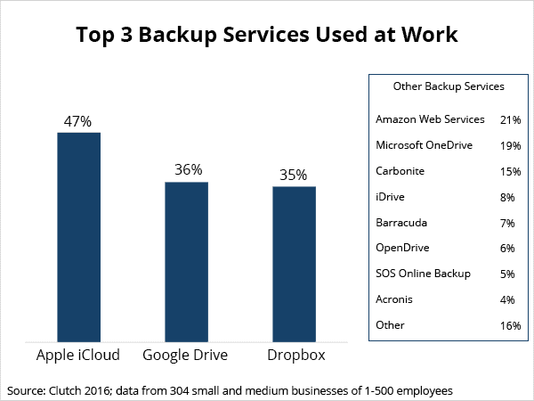 Top 3 Backup Services Used at Work