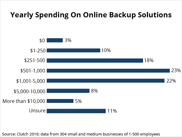 Yearly Spending on Online Backup Solutions