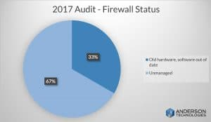Cyber security vulnerability IT Audit firewalls