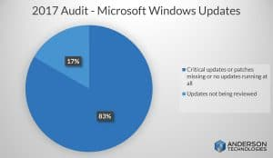 Incomplete Windows Updates, or no updates at all