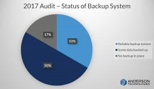 Cloud backup or hardware backup system