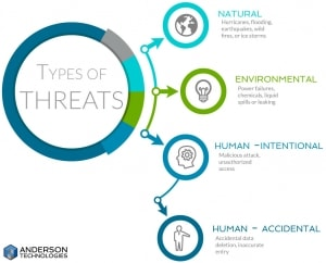 types of threats
