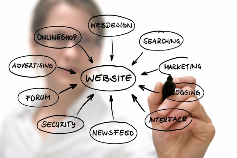 What goes in to good web design?